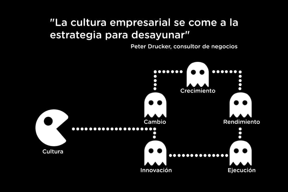 cultura-empresarial-peter-drucker