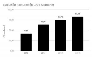 Evolucion-Facturacion-Grup-Montaner